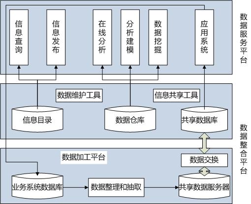 某信息系统数据整合平台架构设计
