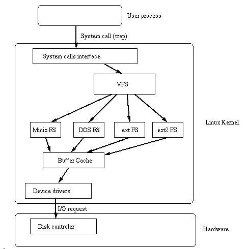 用户(用户进程)通过虚拟件系统提供的接口去访问物理的文件系统.