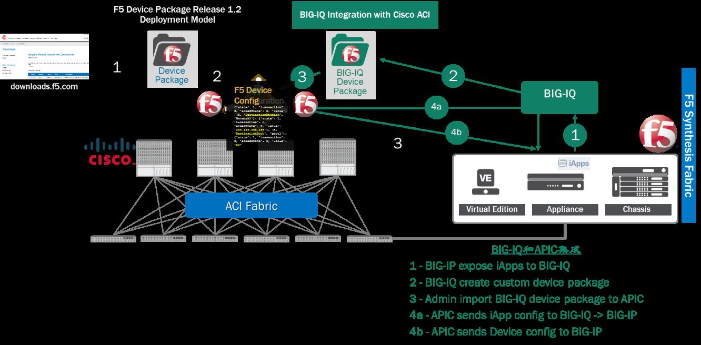 漫步云端:探寻F5云应用之私有云的运用- F5中国- twt企业IT交流平台