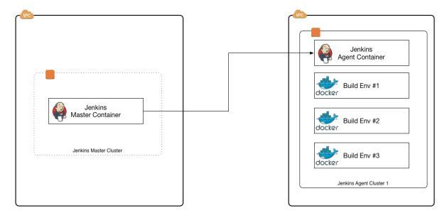 使用Jenkins Pipeline插件和Docker打造容器化构建环境
