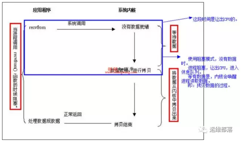 阻塞状态电路图