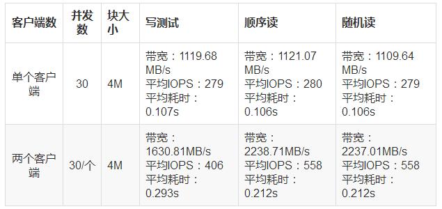 ceph分布式存储-块存储BlueStore性能测试- Lucien168 - twt企业IT交流平台