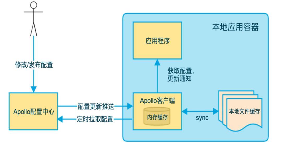 Apollo+ES源码改造构建民生银行天眼ELK日志平台配置管理中心- 南山行者